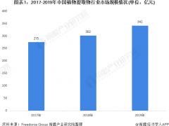 2020年中国植物提取物行业市场现状及竞争格局分析 国内植物提取行业集中度较低