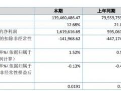 天然谷2020年净利161.96万增长172.18% 中药提取物销量增长